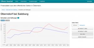 Schulden und Haftungen Stadtgemeinde Oberndorf